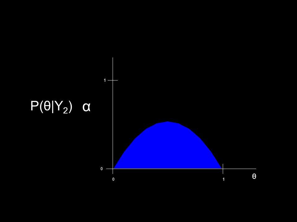 1 P(θ|Y2) α θ 1