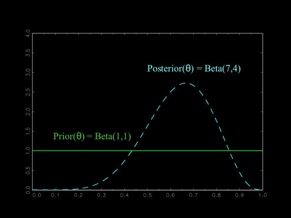Posterior(θ) = Beta(7,4) Prior(θ) = Beta(1,1)