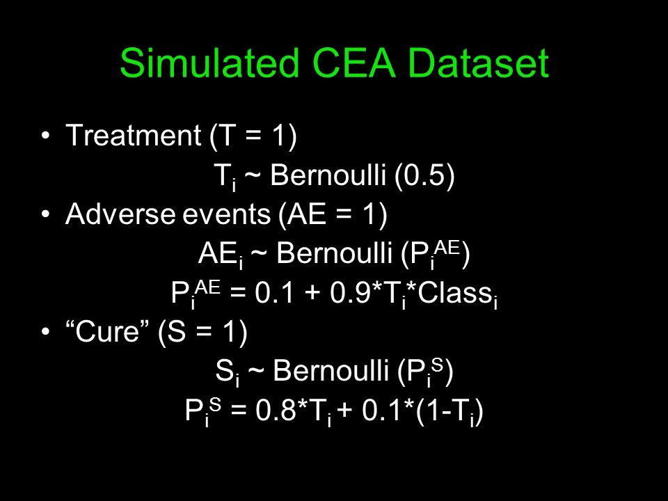 Simulated CEA Dataset Treatment (T = 1) Ti ~ Bernoulli (0.5)