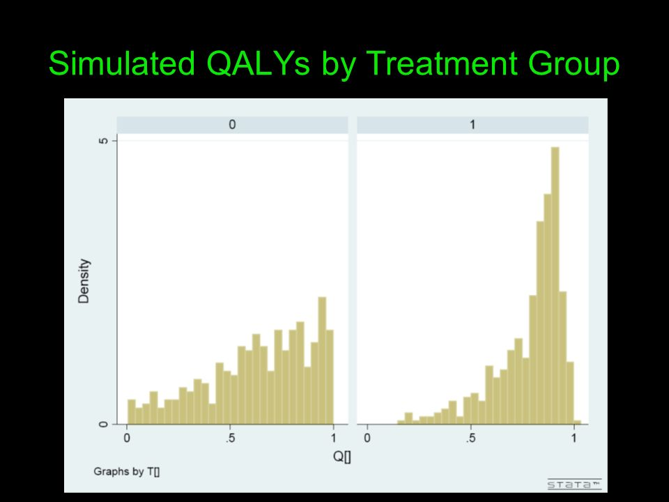 Simulated QALYs by Treatment Group