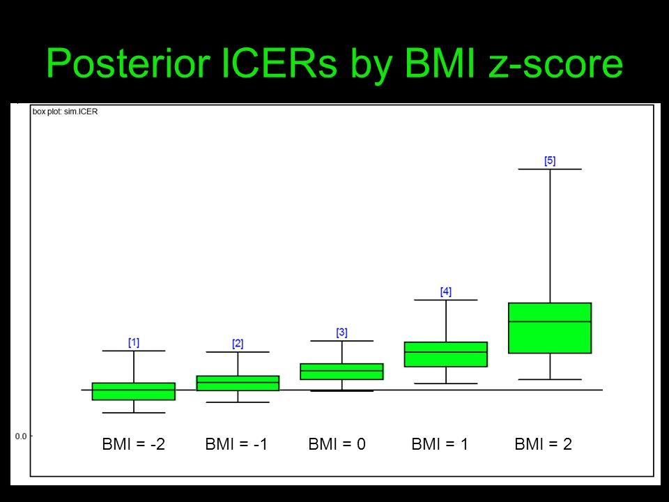 Posterior ICERs by BMI z-score