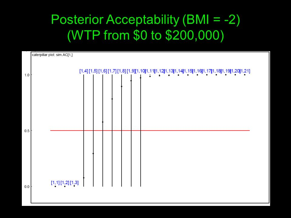 Posterior Acceptability (BMI = -2) (WTP from $0 to $200,000)