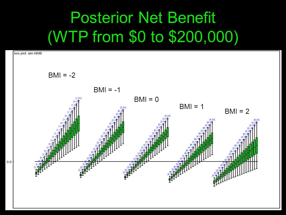 Posterior Net Benefit (WTP from $0 to $200,000)