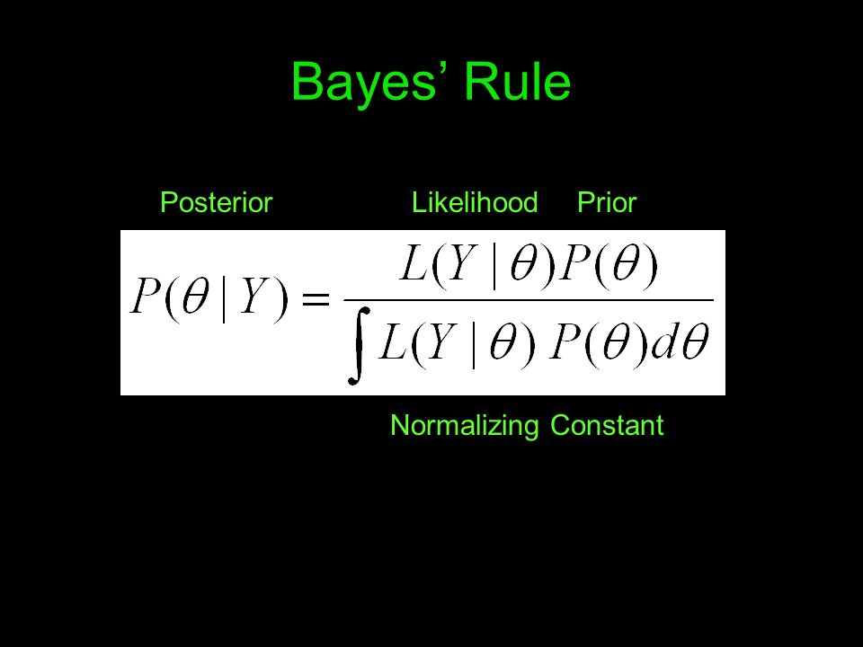 Bayes' Rule Posterior Likelihood Prior Normalizing Constant