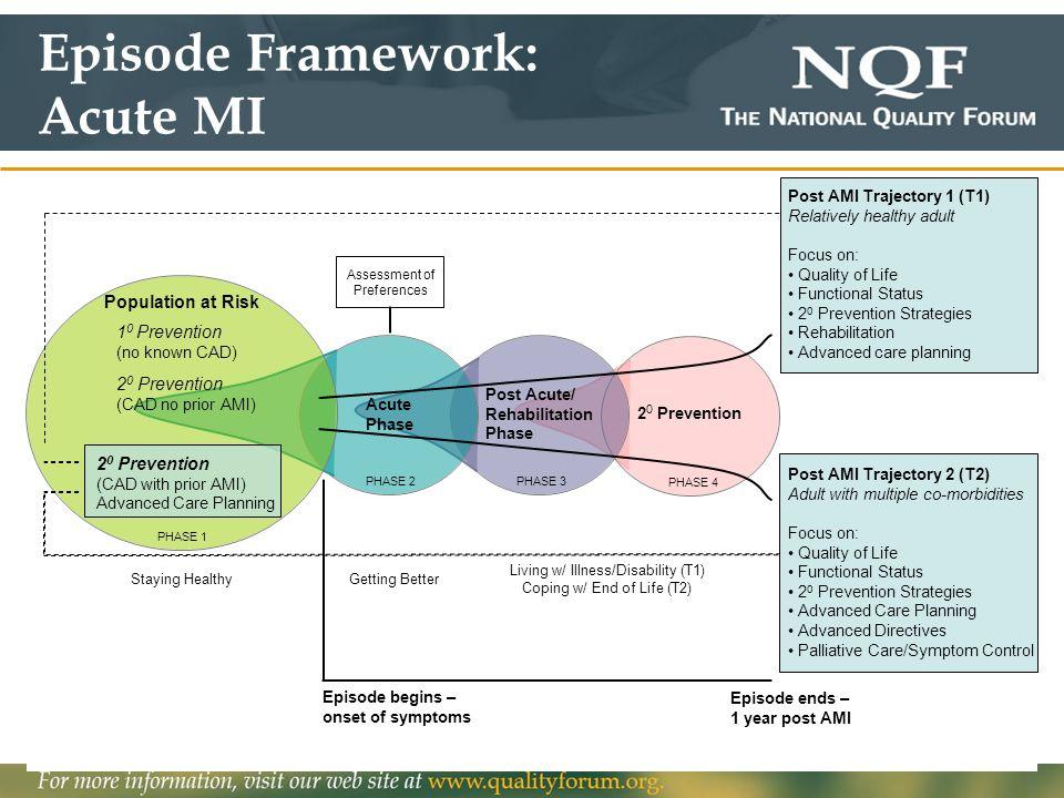 Episode Framework: Acute MI