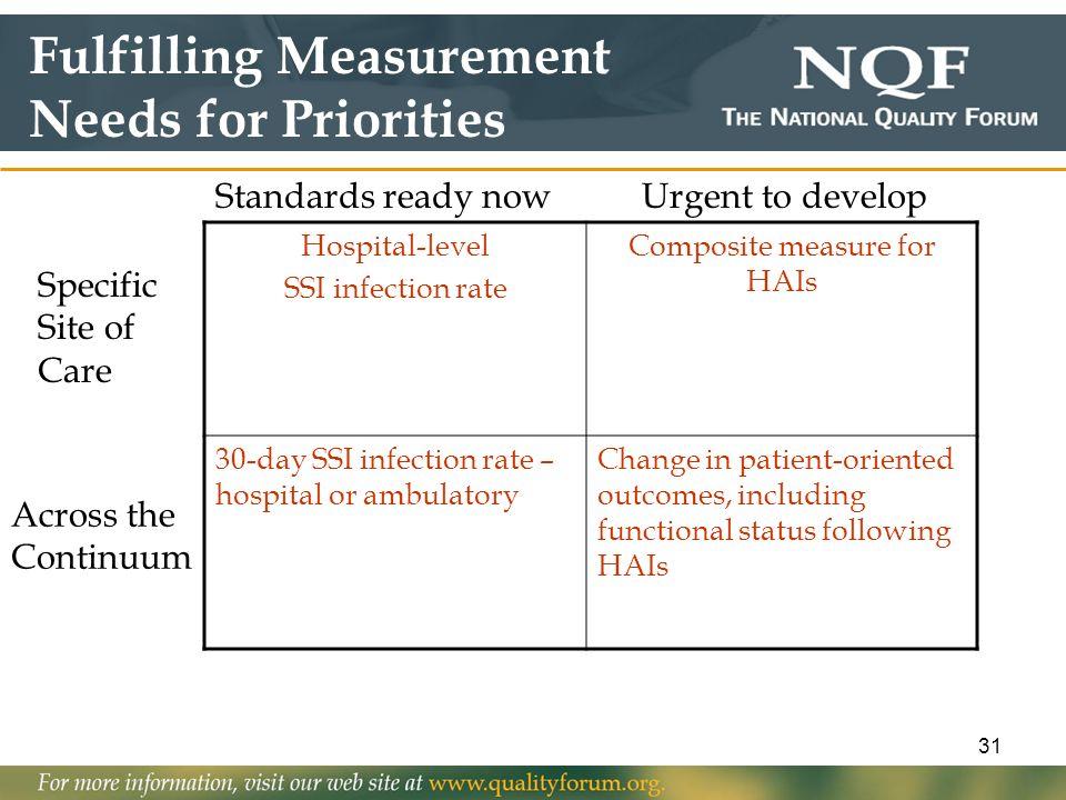 Composite measure for HAIs
