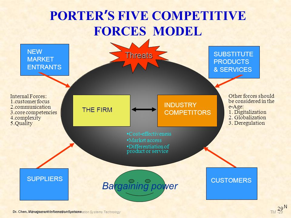 Chapter 3 strategy and information systems ppt download - Porter s model of competitive advantage ...