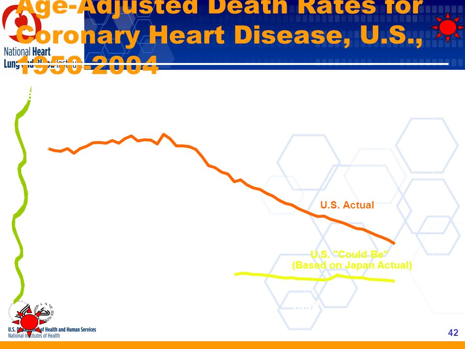 Age-Adjusted Death Rates for Coronary Heart Disease, U.S., 1950-2004