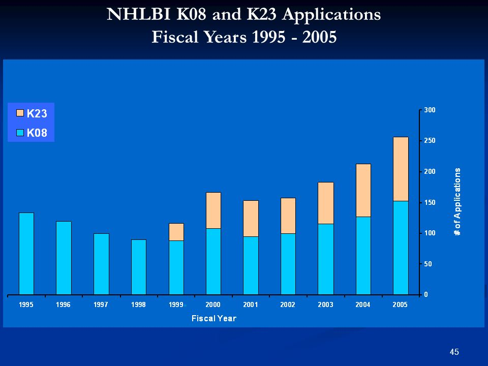 NHLBI K08 and K23 Applications