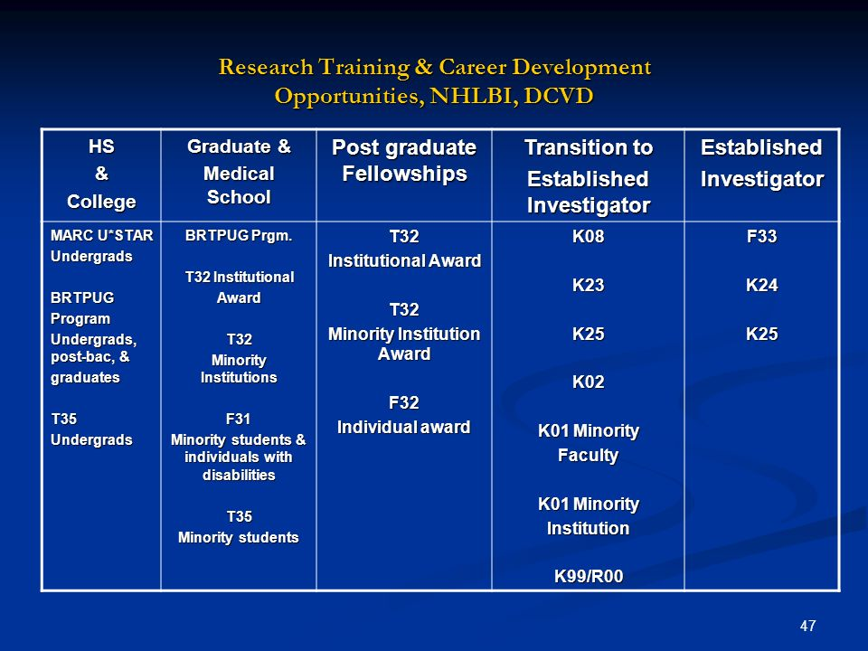 Research Training & Career Development Opportunities, NHLBI, DCVD