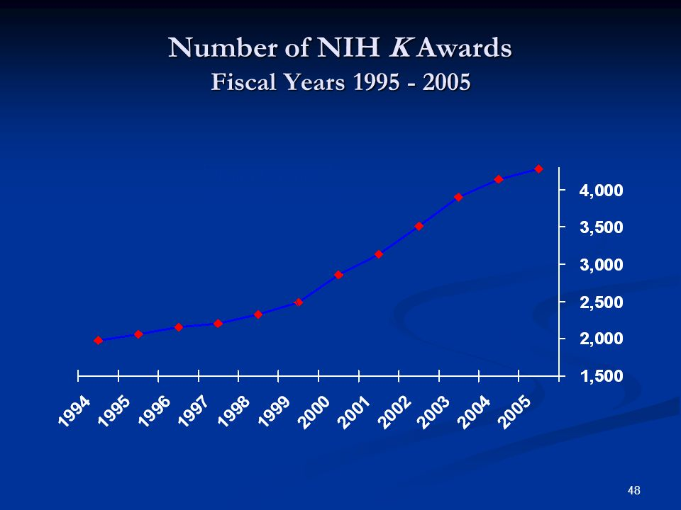 Number of NIH K Awards Fiscal Years 1995 - 2005