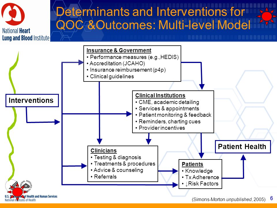 Determinants and Interventions for QOC &Outcomes: Multi-level Model