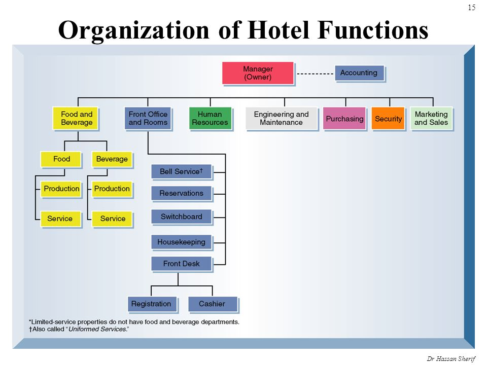 summary of organizing function of manager Inf5890 overview of theories on organizations and management lars groth 1 inf5890 overview of theories on organization and management lars groth.