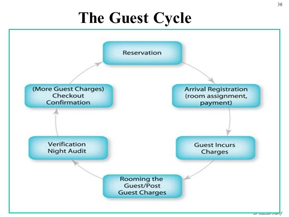 guest cycle diagram In fact, the guest cycle encompasses 4 different stages, which are depicted in the underneath diagram: pre-arrival arrival occupancy departure each stage of the guest cycle is associated guest service, and guest accounting activity(ies) 1guest services: reservation registration occupancy services check-out and history 2.
