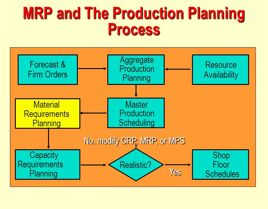 production inventory material requirements planning In short, material requirement planning is a production planning and inventory management system designed to manage manufacturing business processes its ultimate goal is to keep adequate inventory levels to ensure that the required materials are available as they are needed.