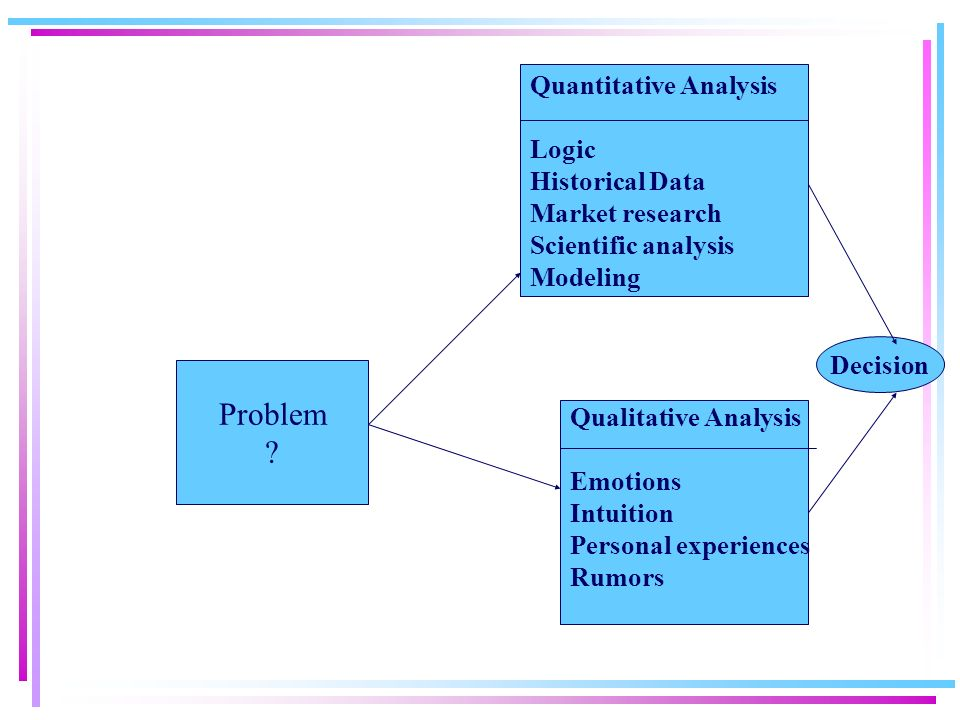 an analysis of accounting problems due to inappropriate management decisions Costing and quantitative techniques ii  management decision making with emphasis on marginal  analysis and necessity of cost accounting data in short-term.