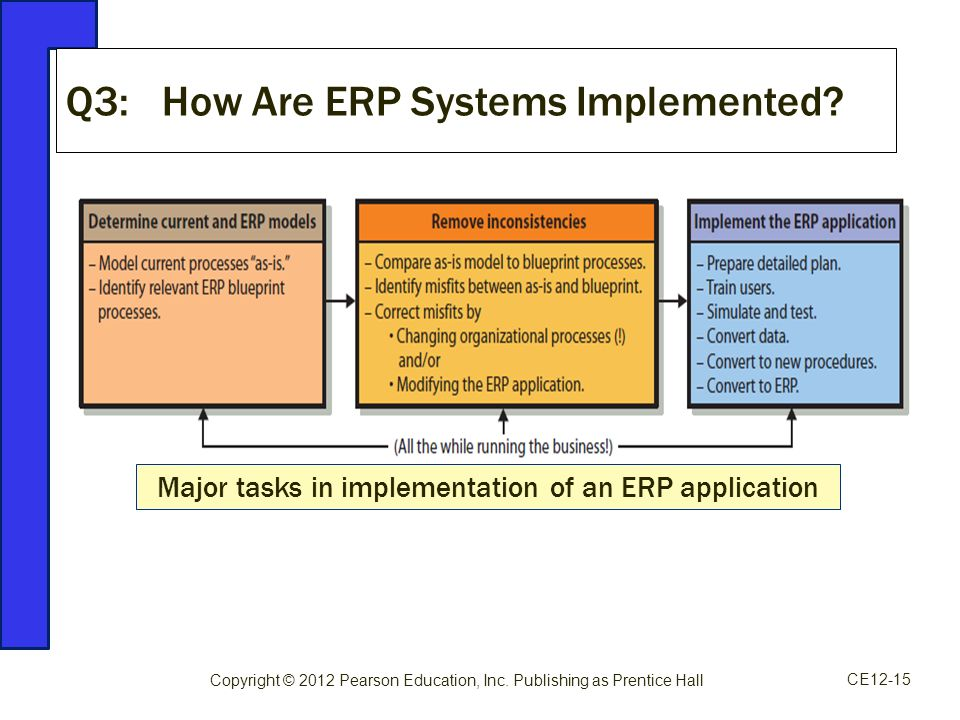 the definition and application of enterprise resource planning Enterprise resource planning systems (erps) integrate (or attempt to integrate) all data and processes of an organization into a single unified system a typical erp.