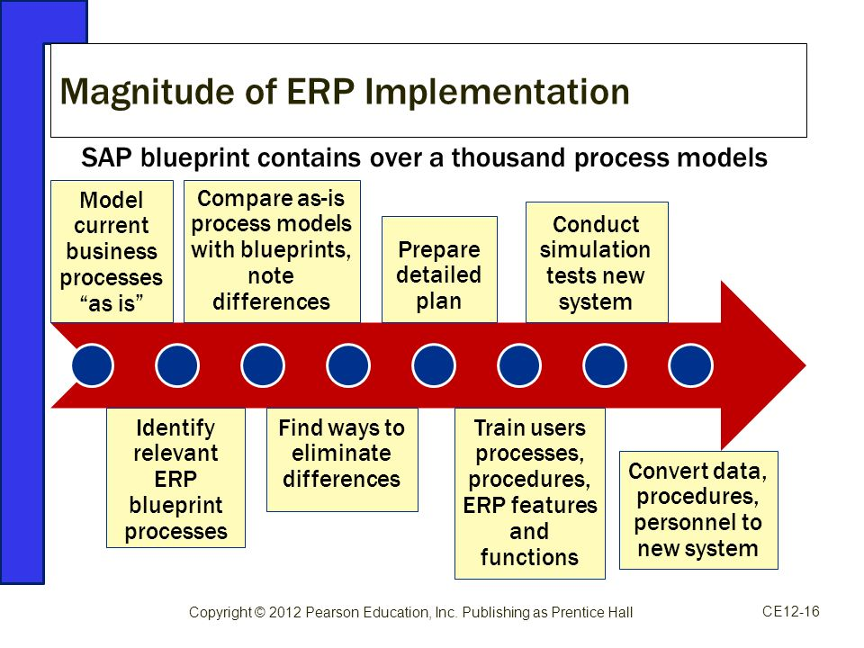 Enterprise resource planning erp systems ppt video online download magnitude of erp implementation malvernweather Choice Image