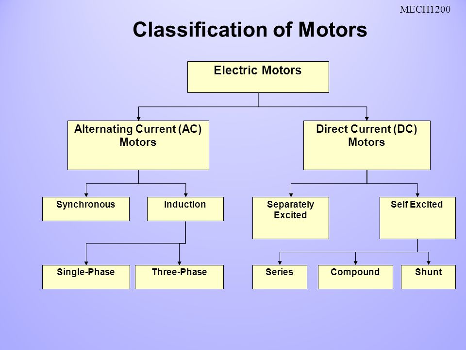 Modern ac motors explained festooning electrical and for Ac and dc motor