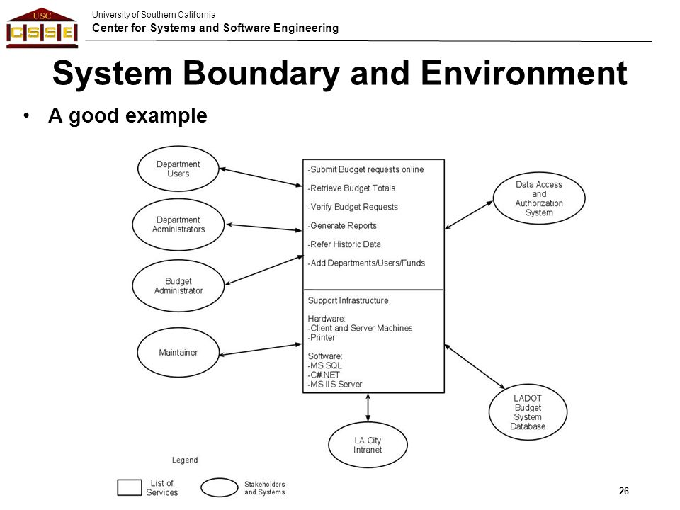 system environment and boundaries in dating