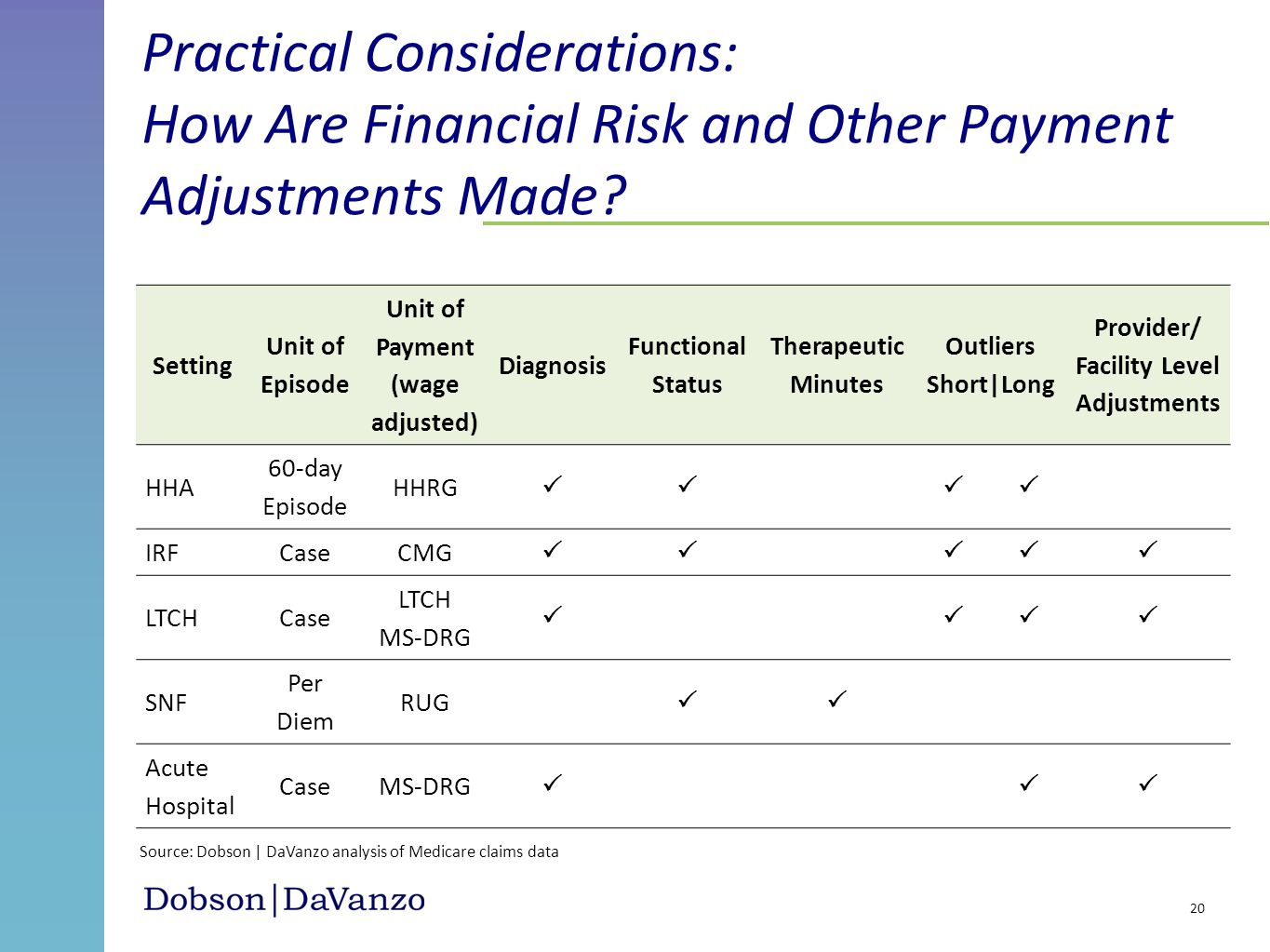 Unit of Payment (wage adjusted) Facility Level Adjustments