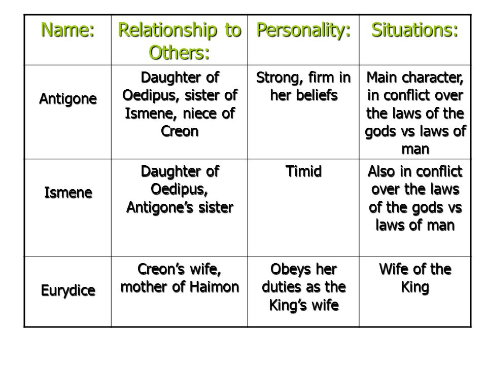 what relationship does antigone have with oedipus