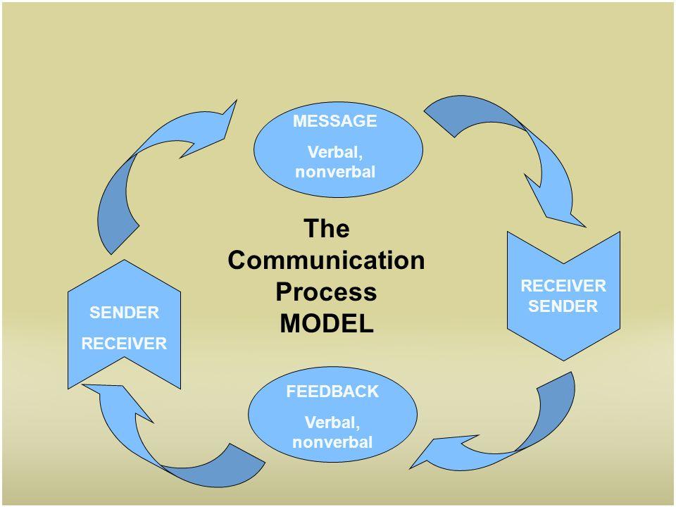 Speech communication process pertamini speech communication process ccuart Image collections