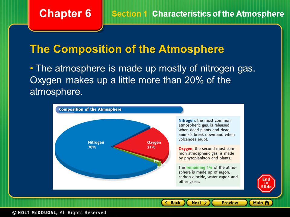 The Composition of the Atmosphere
