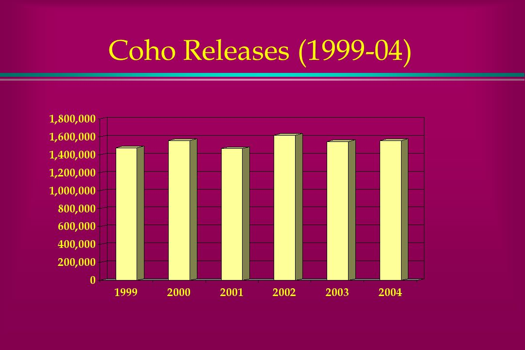 Coho Releases ( )