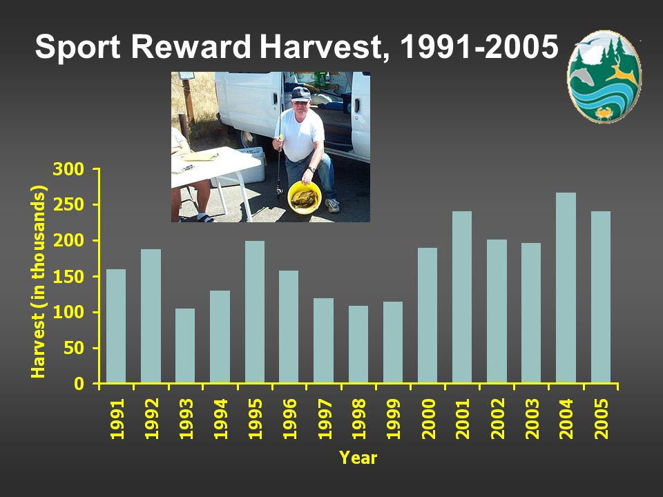 Sport Reward Harvest, 1991-2005 Average 174,107; record harvest 2004, 267,215