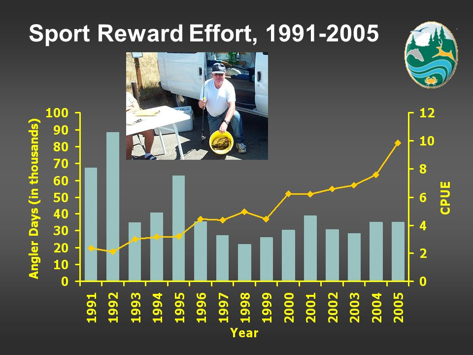 Sport Reward Effort, 1991-2005 Angler Days (in thousands)