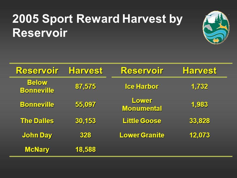 2005 Sport Reward Harvest by Reservoir