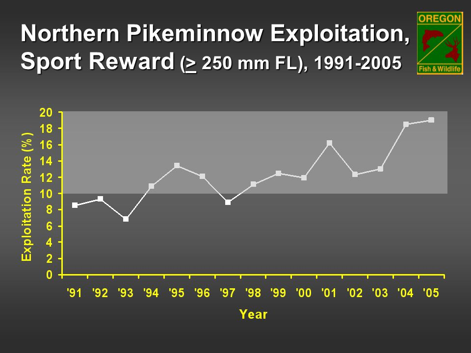 Northern Pikeminnow Exploitation,