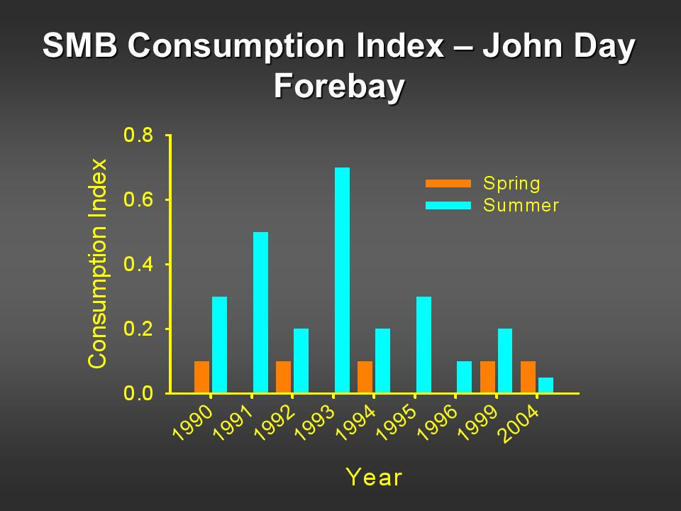 SMB Consumption Index – John Day Forebay