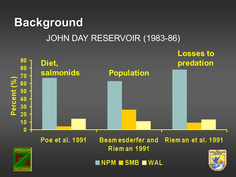 Background JOHN DAY RESERVOIR (1983-86) Losses to predation