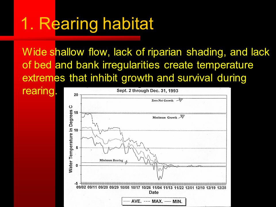 1. Rearing habitat