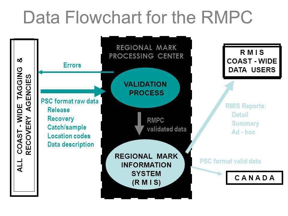 Data Flowchart for the RMPC