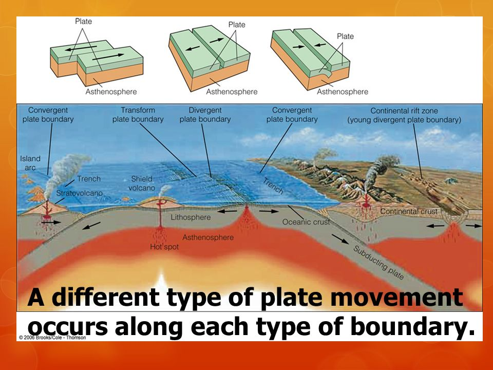 A different type of plate movement occurs along each type of boundary.