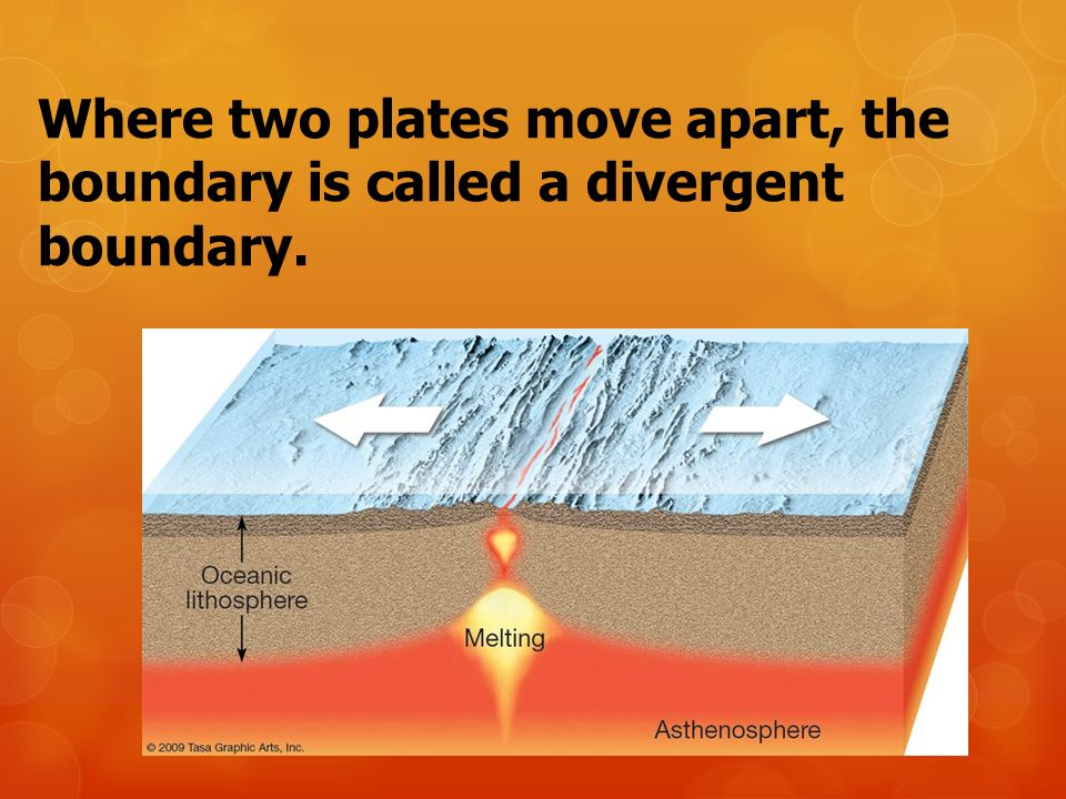 Where two plates move apart, the boundary is called a divergent boundary.