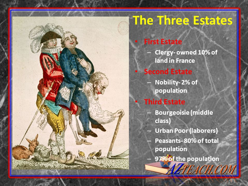 The Three Estates First Estate Second Estate Third Estate