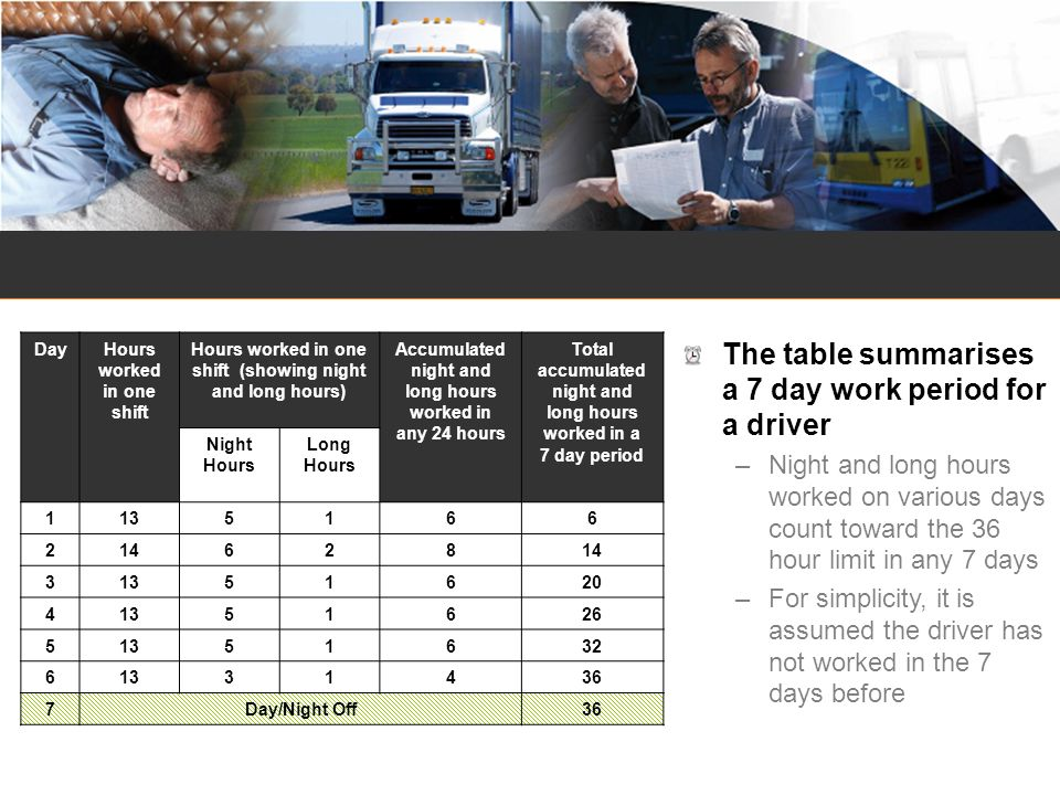 The table summarises a 7 day work period for a driver