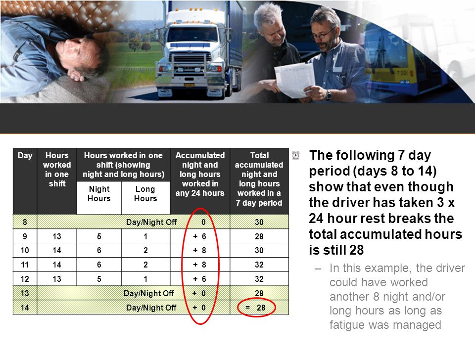 The following 7 day period (days 8 to 14) show that even though the driver has taken 3 x 24 hour rest breaks the total accumulated hours is still 28