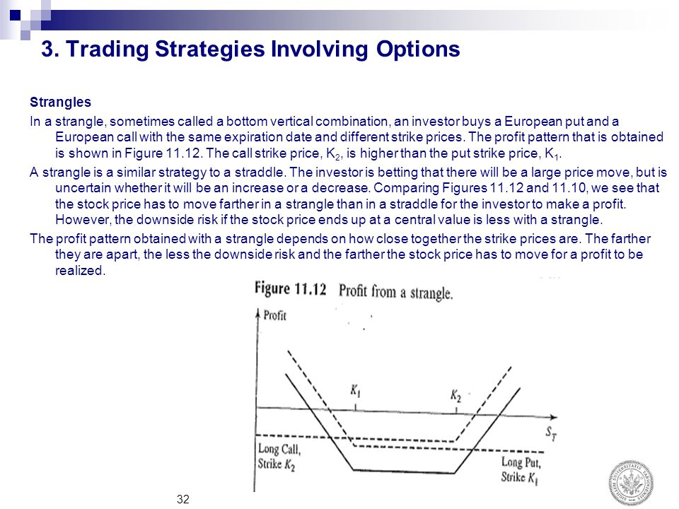 What are the various trading strategies involving options discuss