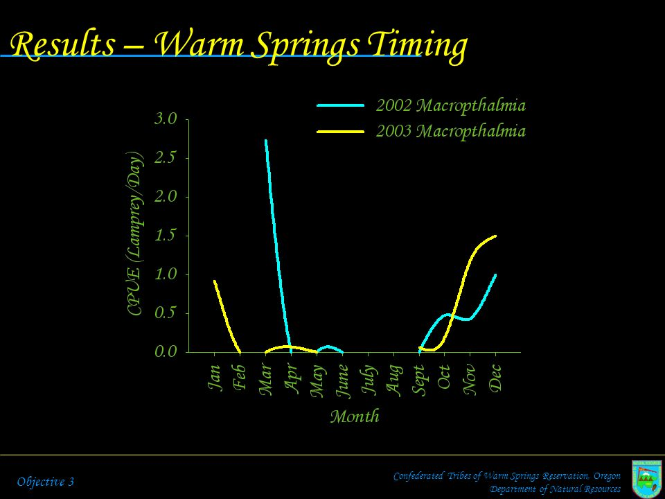Results – Warm Springs Timing