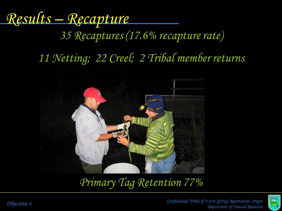 Results – Recapture 35 Recaptures (17.6% recapture rate)