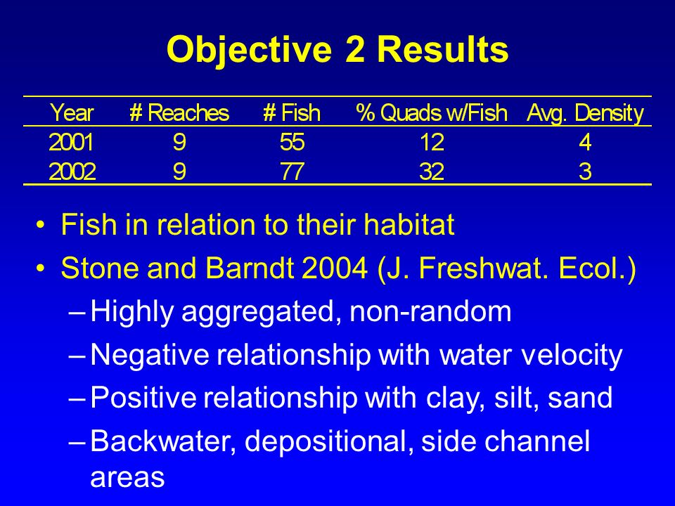 Objective 2 Results Fish in relation to their habitat