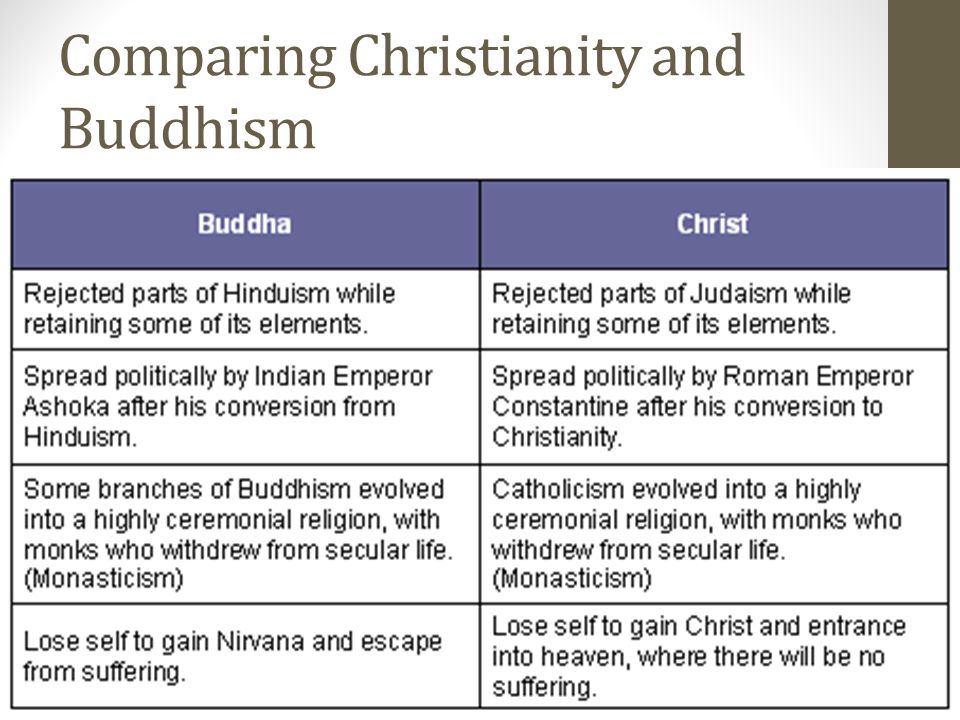 compare and contrast buddhism and christianity Compare christianity and islam christianity and islam are the two largest religions in the world to illustrate the similarities and differences between these religions, the following charts compares the origins, beliefs and practices of christianity and islam.