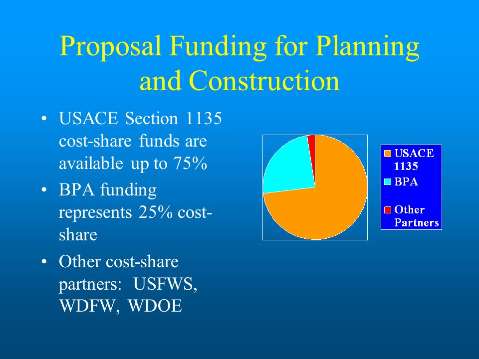 Proposal Funding for Planning and Construction