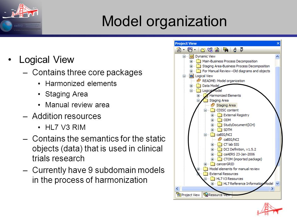 Model organization Logical View Contains three core packages