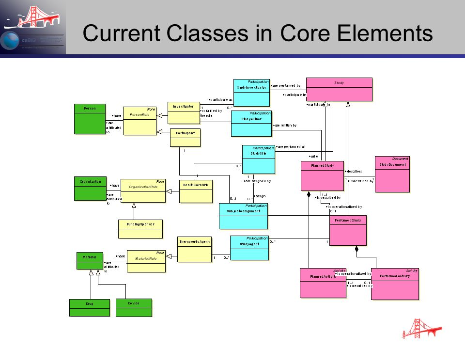 Current Classes in Core Elements